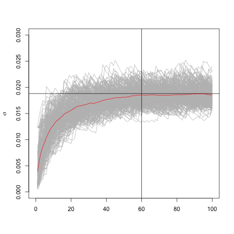 Bootstraping simulated time series with lambda=0.94