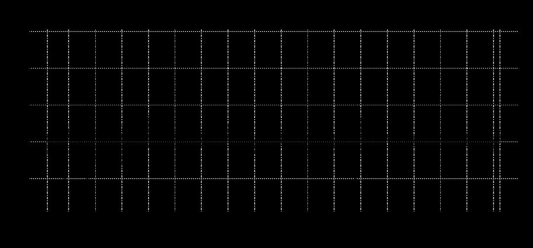 BVSP Returns 1997-2014