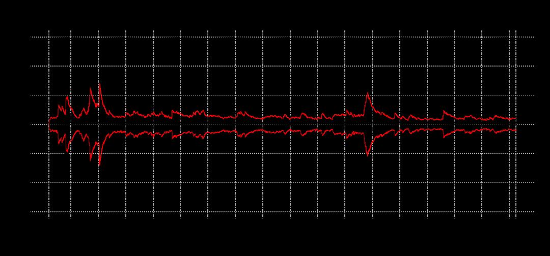 BVSP EWMA 0.94
