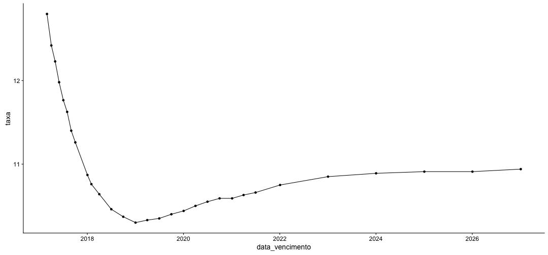 plot of chunk curva_de_juros_pre_com_rbmfbovespa-5