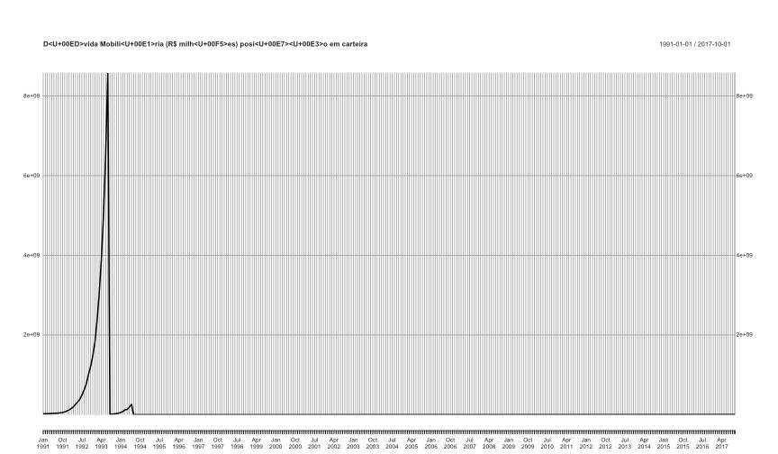plot of chunk encontrando_series_temporais_no_bacen_com_rbcb-5