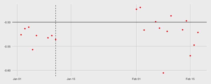 plot of chunk expectativa_do_copom_na_curva_de_di1-9