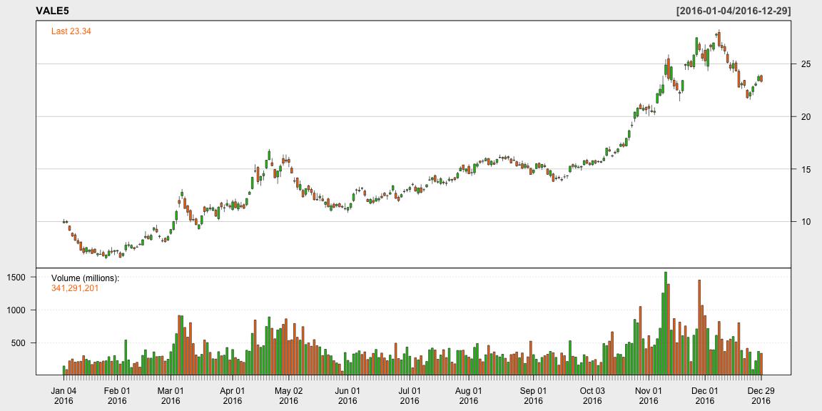 plot of chunk graficos_OHLC_com_rbmfbovespa_2-5