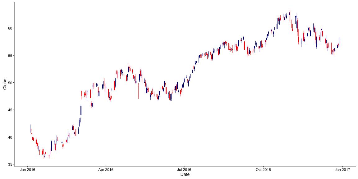 plot of chunk graficos_OHLC_com_rbmfbovespa_2-6
