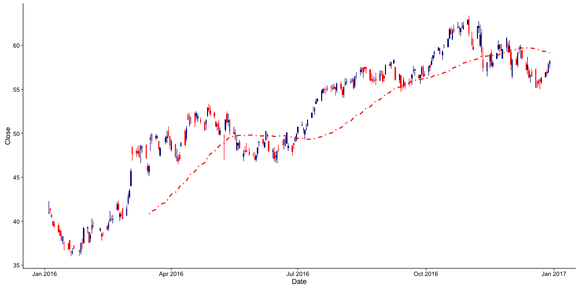 plot of chunk graficos_OHLC_com_rbmfbovespa_2-7