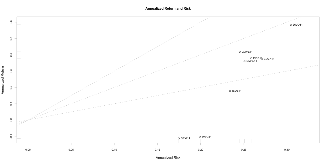 plot of chunk indicadores_de_desempenho_etfs-13