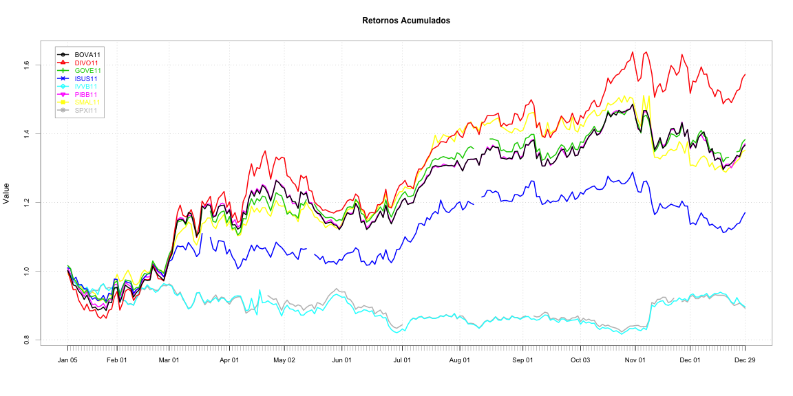 plot of chunk indicadores_de_desempenho_etfs-8