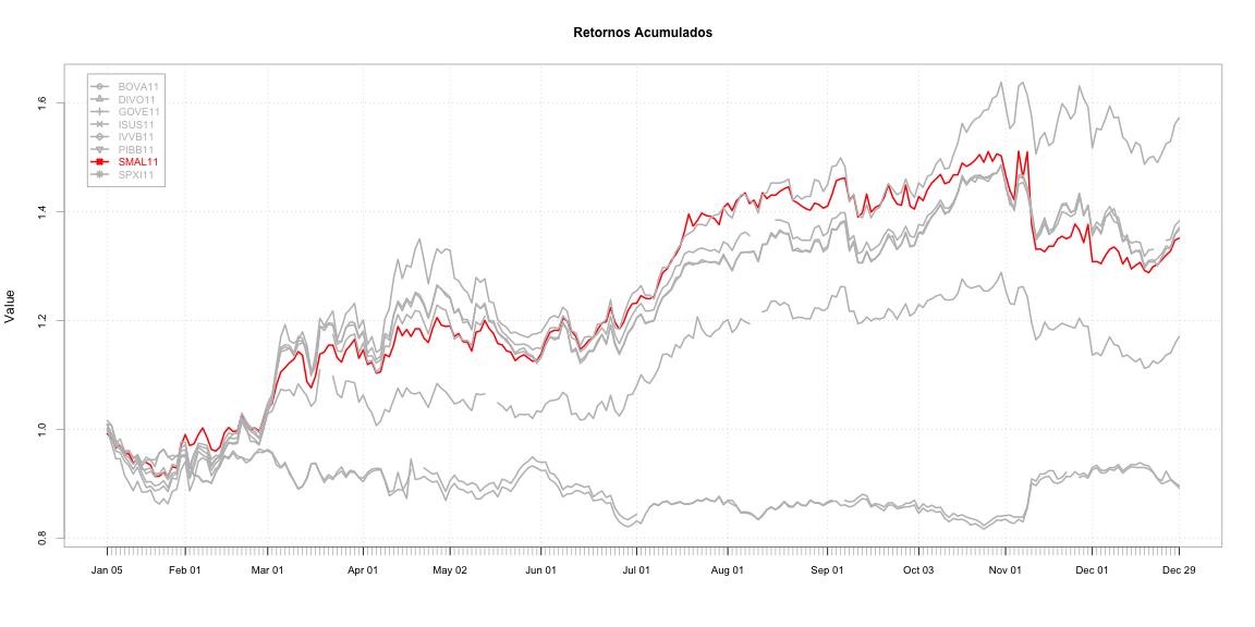 plot of chunk indicadores_de_desempenho_etfs-9