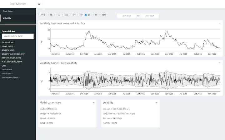 Visualização da volatilidade