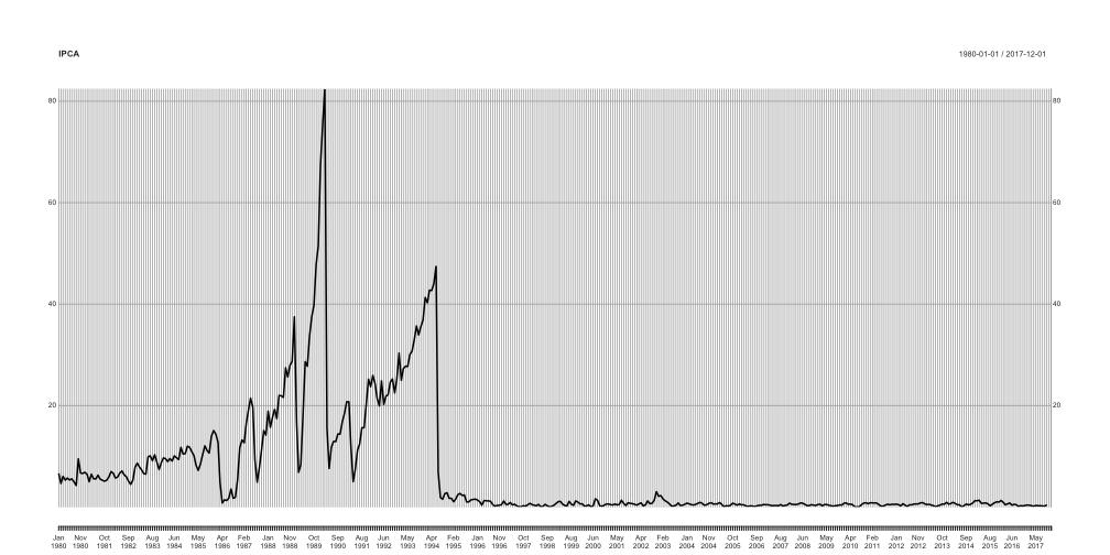 plot of chunk webscraping-ipca