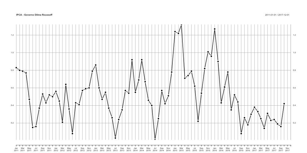 plot of chunk webscraping-ipca-dilma